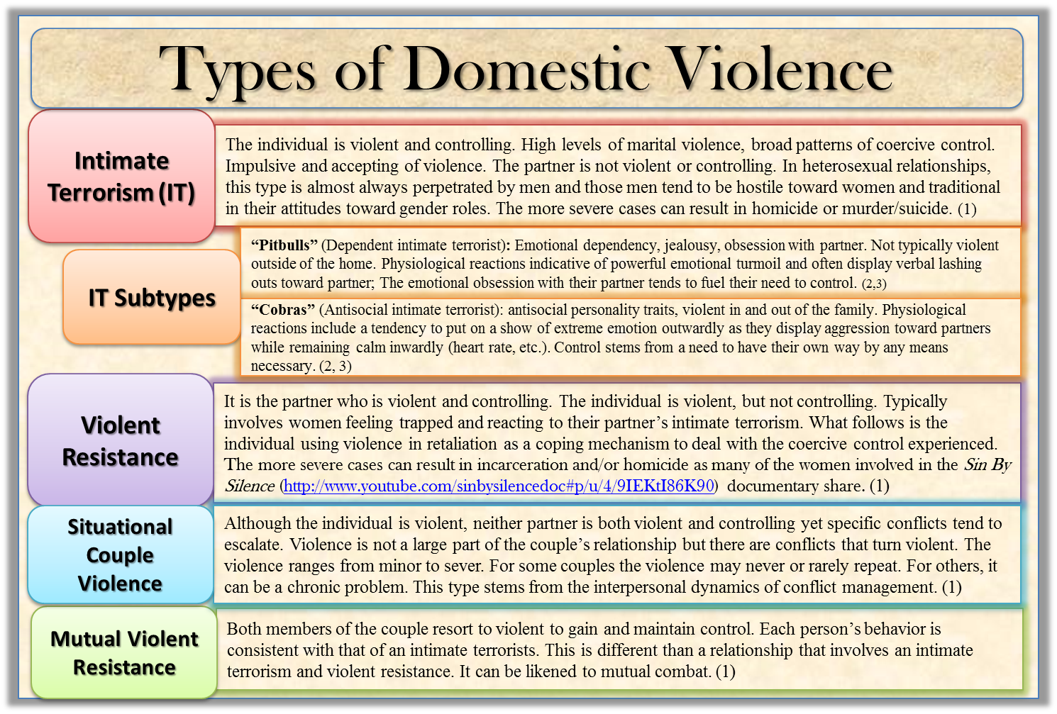 Teen domestic violence lesson plans