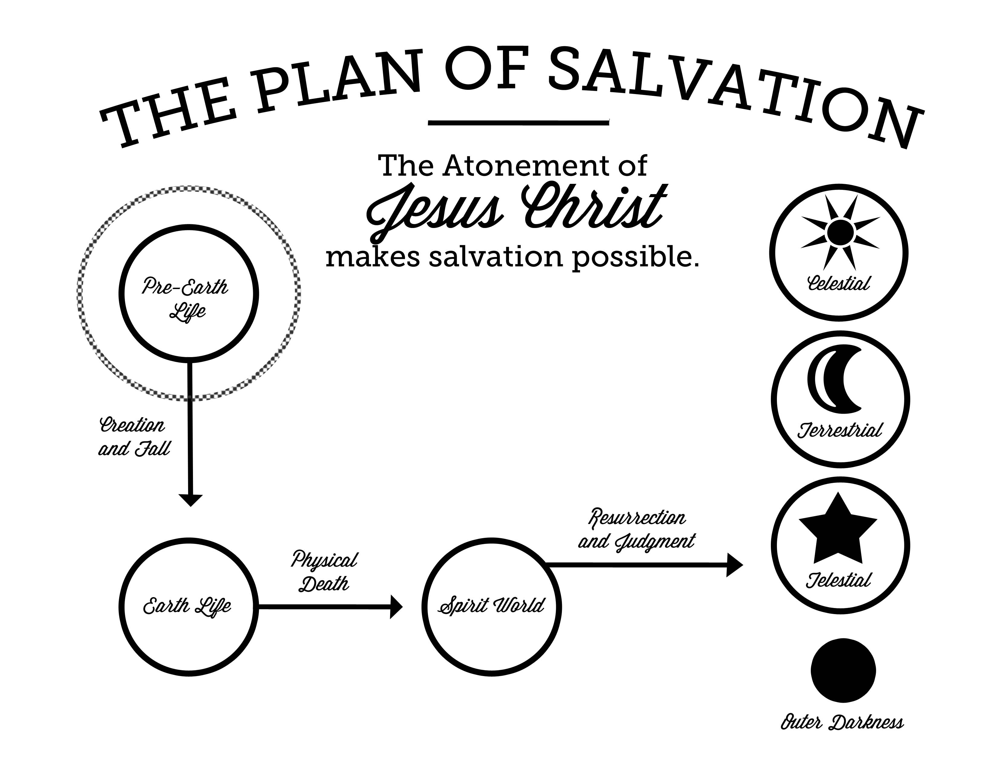 lds plan of salvation quotes. quotesgram diagram of salvation