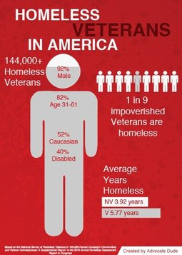 Famous Quotes About Homeless Veterans. QuotesGram