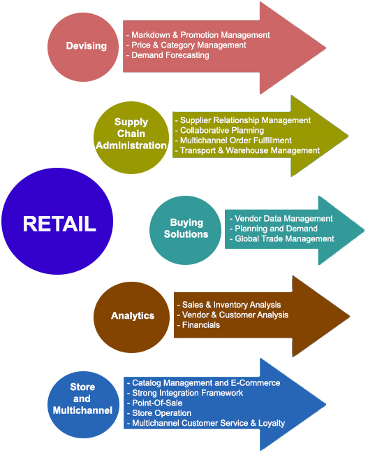 relationship retailing Relationship marketing is a customer relationship management strategy designed to encourage strong, lasting customer connections to a brand the goal is to generate repeat sales, encourage word-of-mouth promotion and gather customer information.