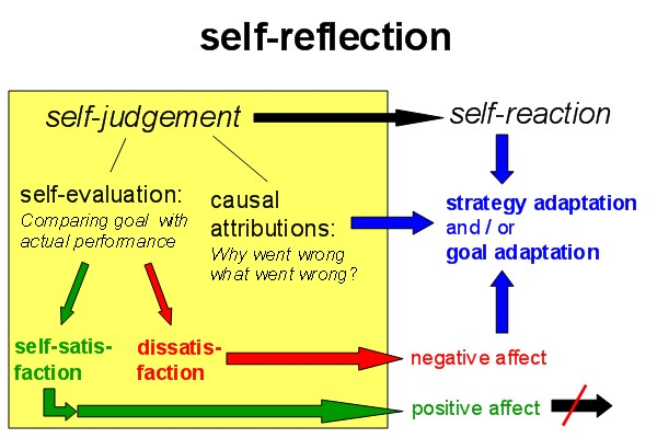 Quotes About Teaching Self Reflection. QuotesGram