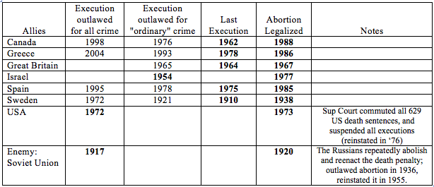 abortion vs capital punisment The use of capital punishment and its moral basis has an extensive history in all cultures worldwide the right of the state to end one's life has been argued in a.