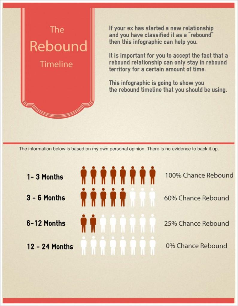 love rebound relationship