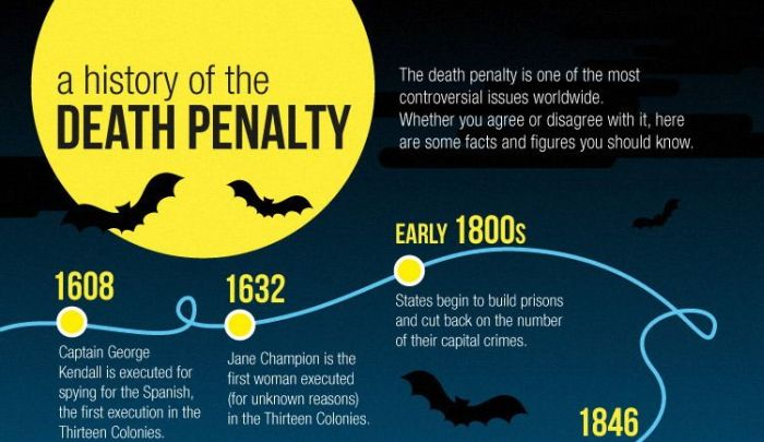 con death penalty Capital punishment, also dubbed the death penalty, is the pre-meditated and planned taking of a human life by a government in response to a crime committed by that legally convicted.
