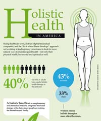 Holistic Health Quotes. QuotesGram  Holistic Wellness Quotes