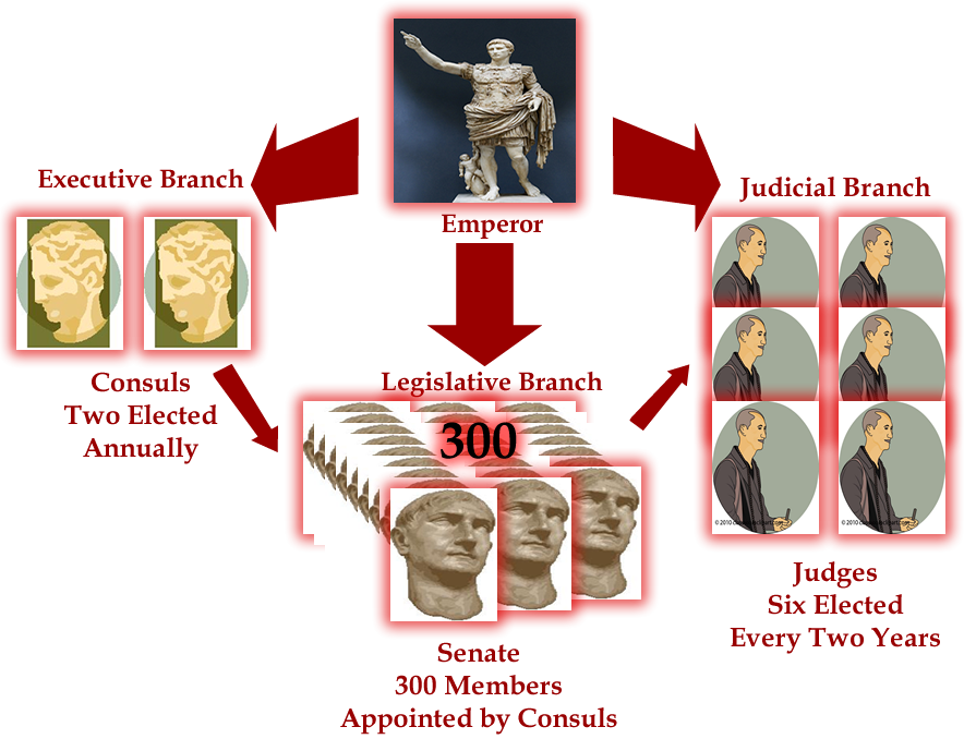 a history of roman government Home » ancient rome ancient rome romulus and remus roman houses the roman army roman slaves the roman army and warfare roman roads the roman empire medicine.