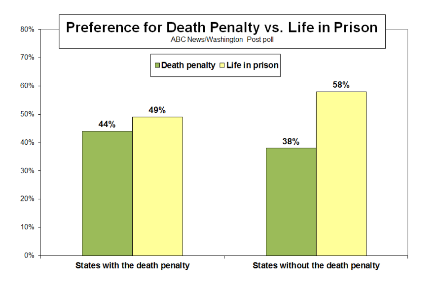 cost of the death penalty essay Between 1991 and 2011, states that carried out the death penalty  to the  increased legal costs that accompany capital punishment cases.