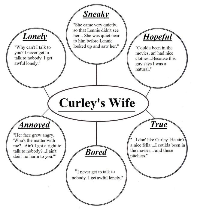 explore the character of curleys wife Lo: to explore the character, curley's wife, and to be able to explain the effect of steinbeck's use of foreshadowing and make accurate predictions.