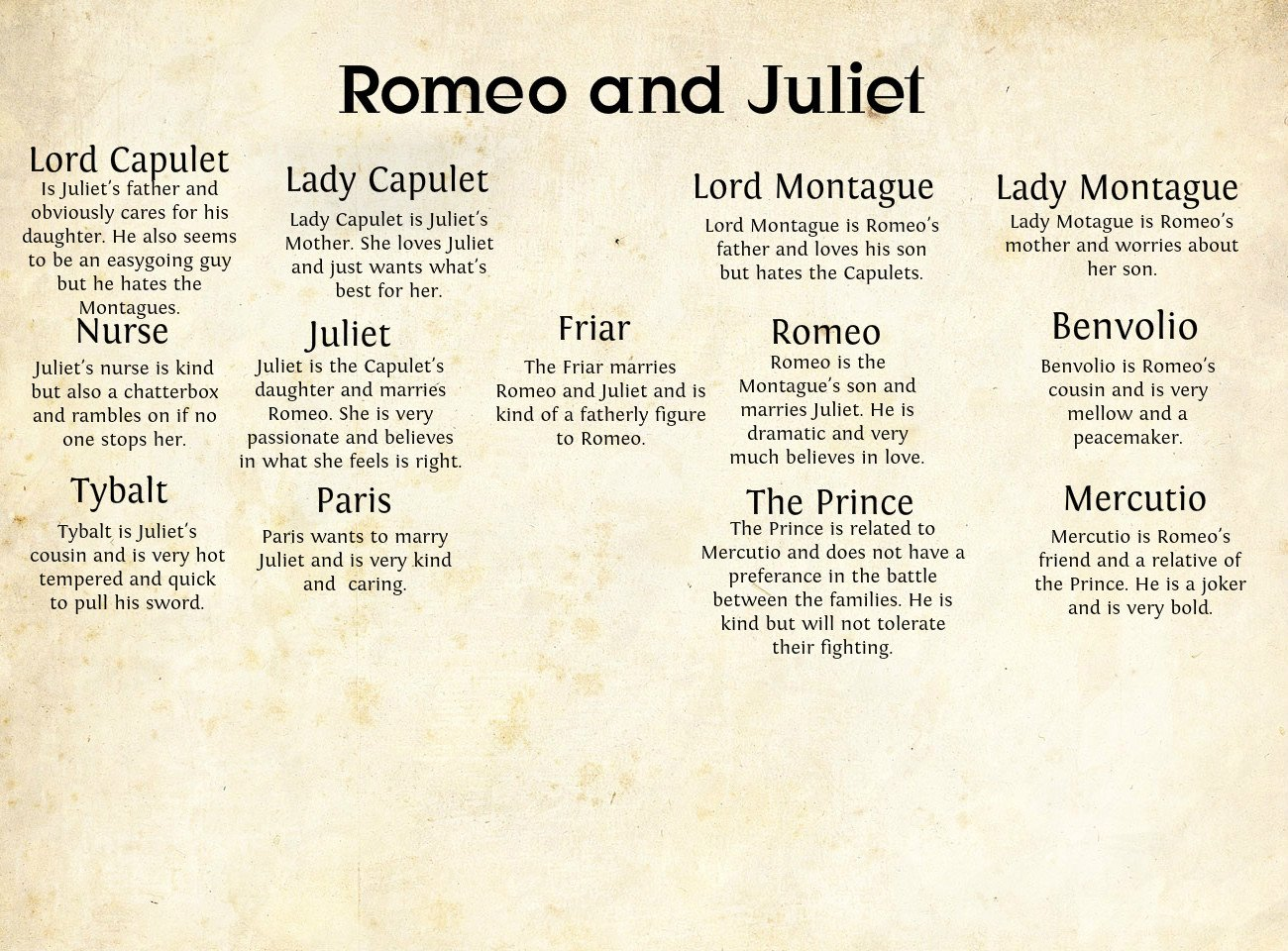 Romeo And Juliet Character Quotes. QuotesGram