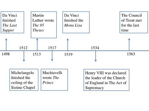 Catholic Reformation Timeline 45199 | IMGFLASH