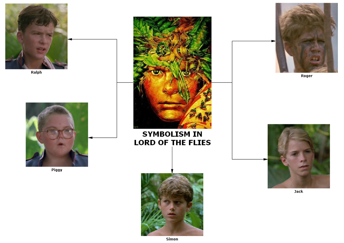 lord of the flies piggy analysis