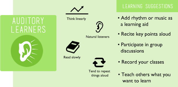 the different learning styles for visual learners There are three main types of learning styles – visual, auditory and kinesthetic it's important to know how to recognise students' learning styles.