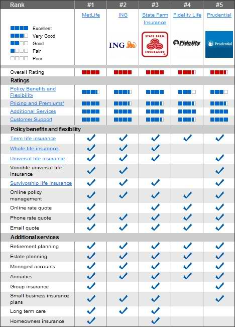 Compare Car Insurance Quotes Texas Quotesgram