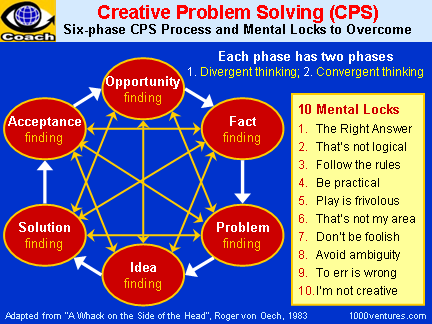 the process of creative problem solving essay