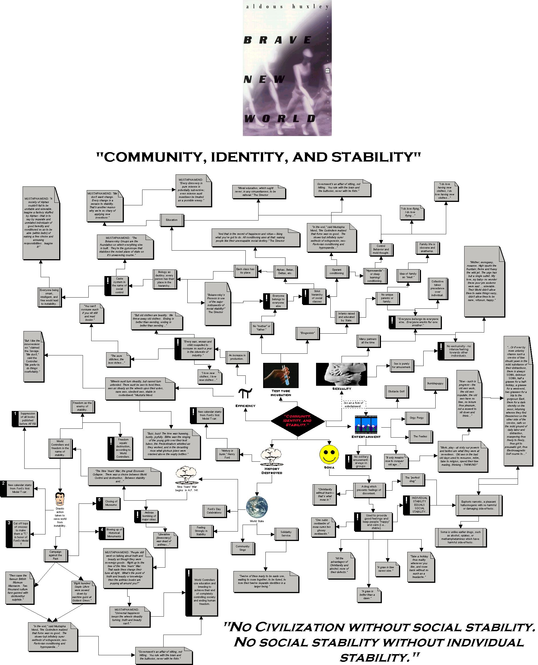 community identity stability Explanation of the famous quotes in brave new world,  the world state has finally brought stability and peace  the prioritizing of the community over the.