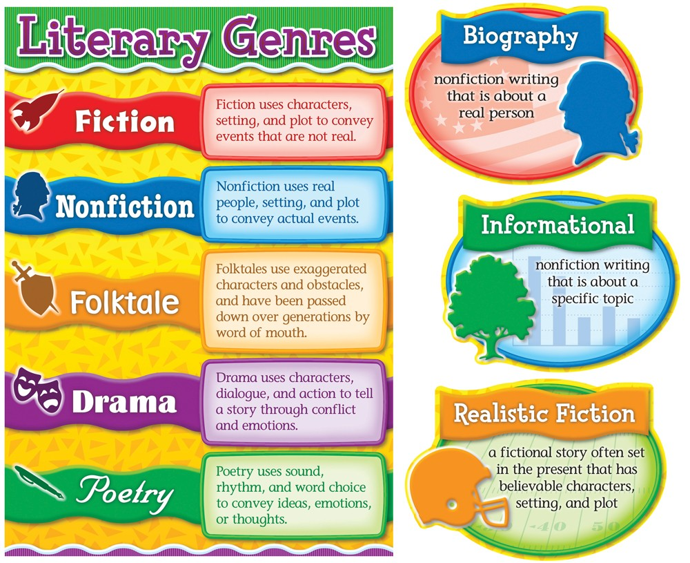 characteristics of popular fiction as literary genre english language essay Definition of fiction in english  plot devices and nudge the book over towards the literary end of genre fiction  of the english language finally.