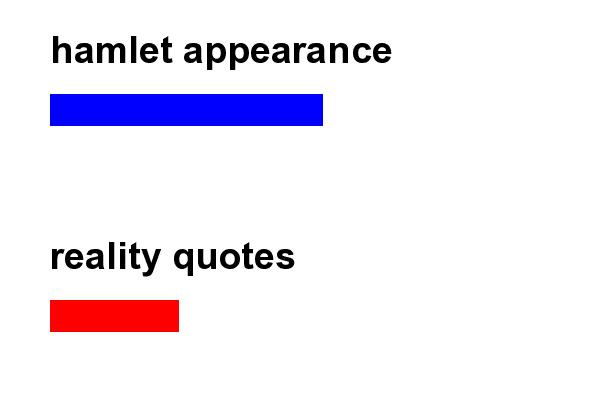 hamlet illusion vs reality essays Macbeth - appearance vs reality essay appearance vs reality- hamlet one of twelfth night and as you like it illusion vs reality in tennessee williams.