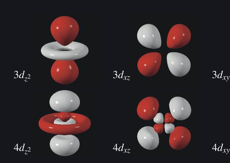 Orbitalmodell Atommodell  frustfreilernende