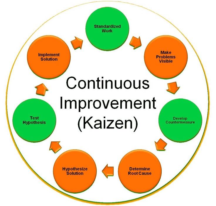 Continuous Process Improvement Quotes. QuotesGram
