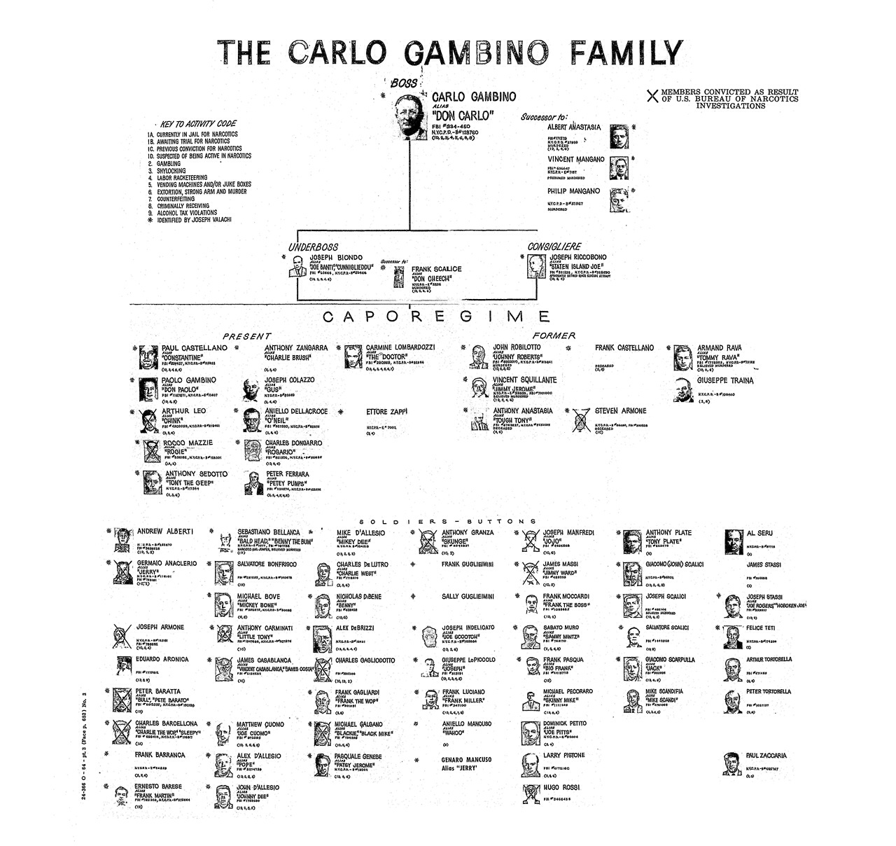 the gambino crime family Page 1 of 14 - the gambino crime family - posted in crews: the gambino crime family was started by a man named carlo he was an immigrant of sicily who originally formed la cosa nostra in italy to protect farmers, but realized how much money he could make in america.