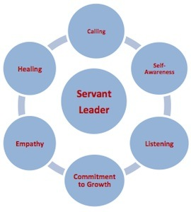 leadership role model essay 2012-6-19 brian tracy discusses the qualities of the effective leader and  qualities of the effective leader: how to improve your management  leadership role model,.