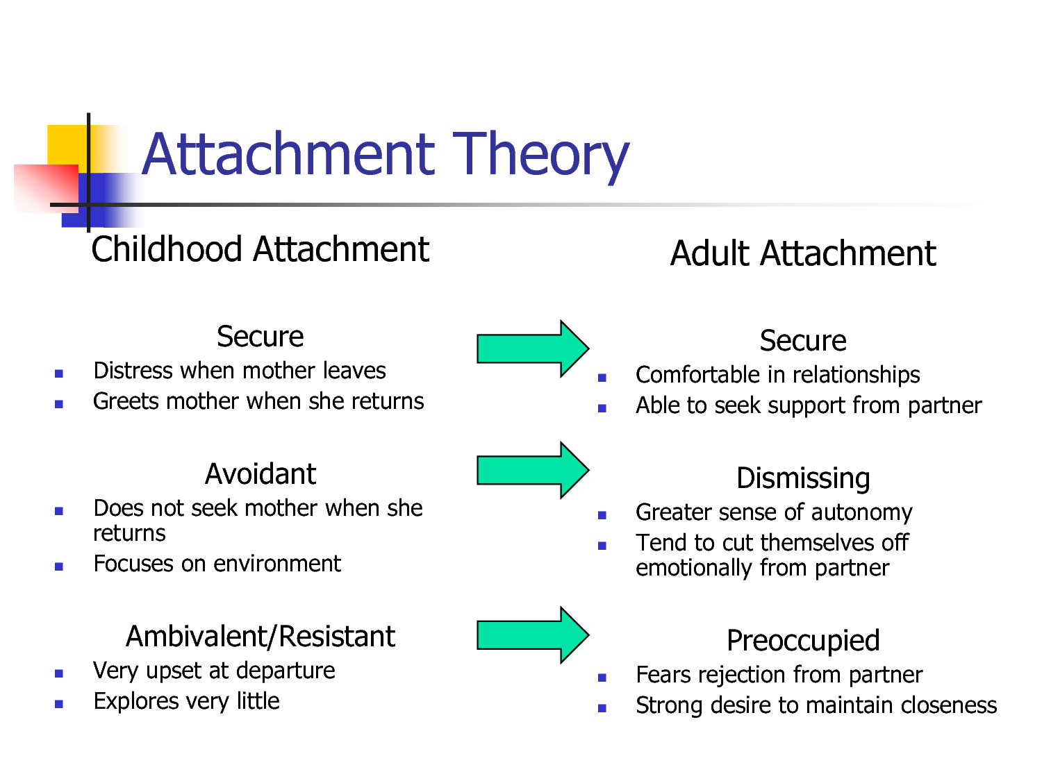 attachment theory 4 essay Free essay: in phase 4 a partnership starts to occur between the child and their caregiver, and the child will start to accommodate to the mother's needs.
