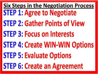 the six steps of the negotiation process essay Seven elements of effective negotiations  use demonstrable fairness of the process and outco me to persuade  plan the timeframe and steps.