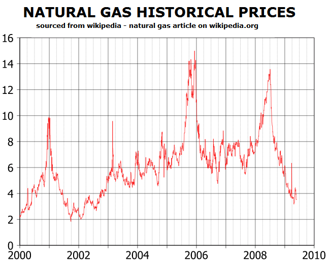 Natural gas live rate forex