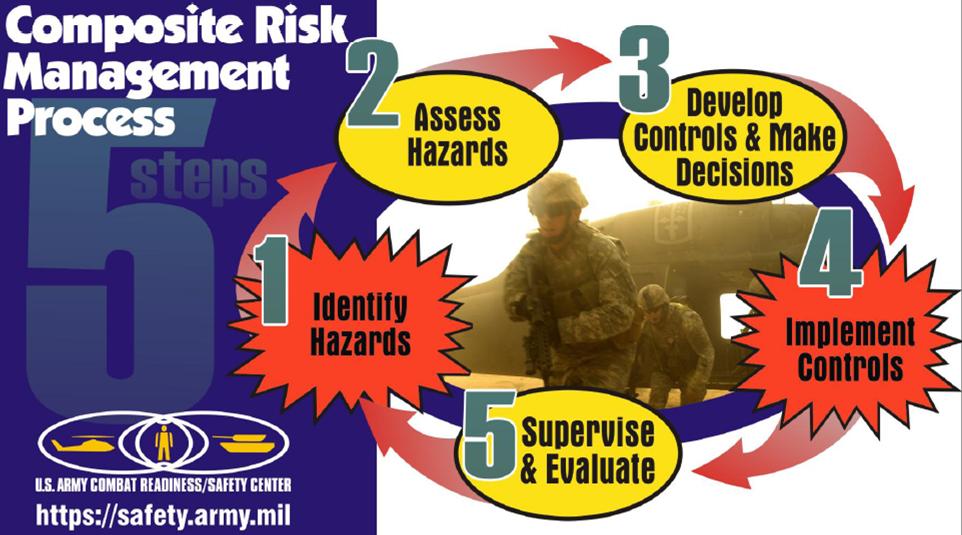 Army Crm Worksheet Delibertad – Composite Risk Management Worksheet