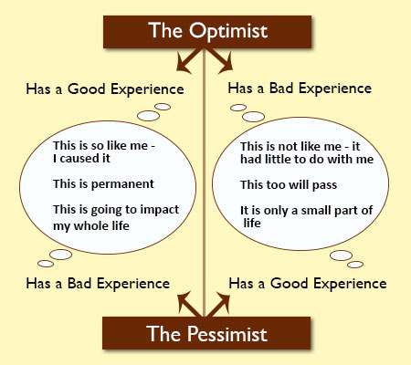 Difference optimistic pessimistic and what the is between What is