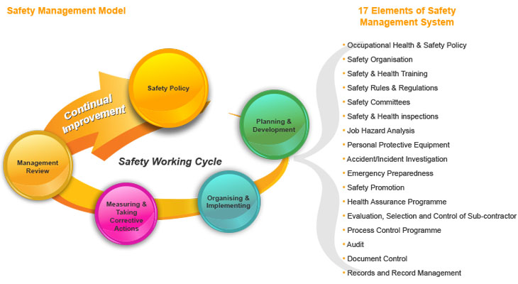 management workplace health safety risk management system Health and safety management system framework the safety of staff, students and visitors to our campuses and facilities is a key priority we have a health and safety management system in place to ensure we are regularly assessing and making changes to reduce risks to ensure everyone can return home from our.