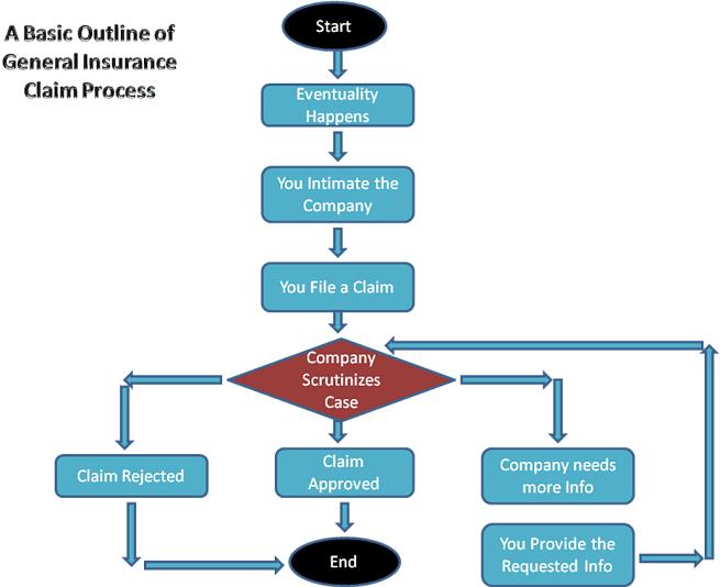 Claims Processing Quotes. QuotesGram