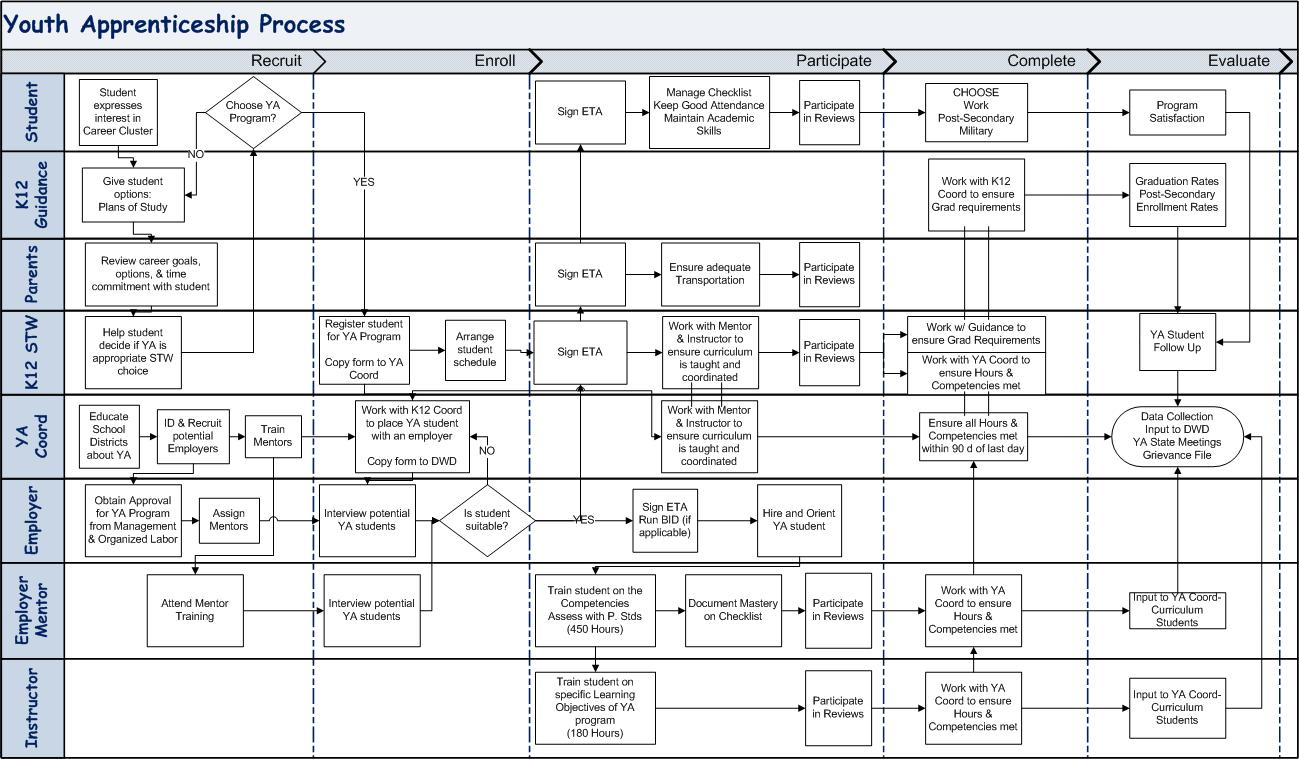 Letter Of Agreement Between Two Partiesdoc673470 flowchart – Process Flow Chart Template Word
