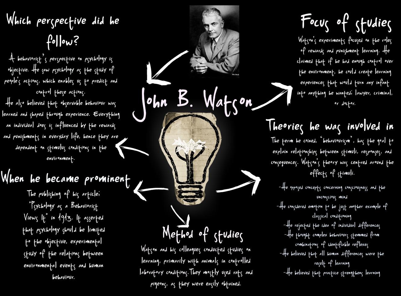 Typically the History regarding Behaviorism