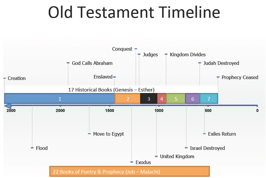 account of the life of abraham in the old testament of the bible It is often stated that the old testament does not present any view of heaven and hell or life after death this is often coupled with assertions that.