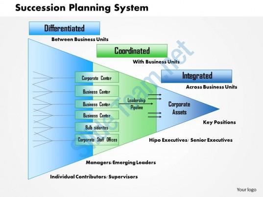 Succession Planning Quotes Quotesgram