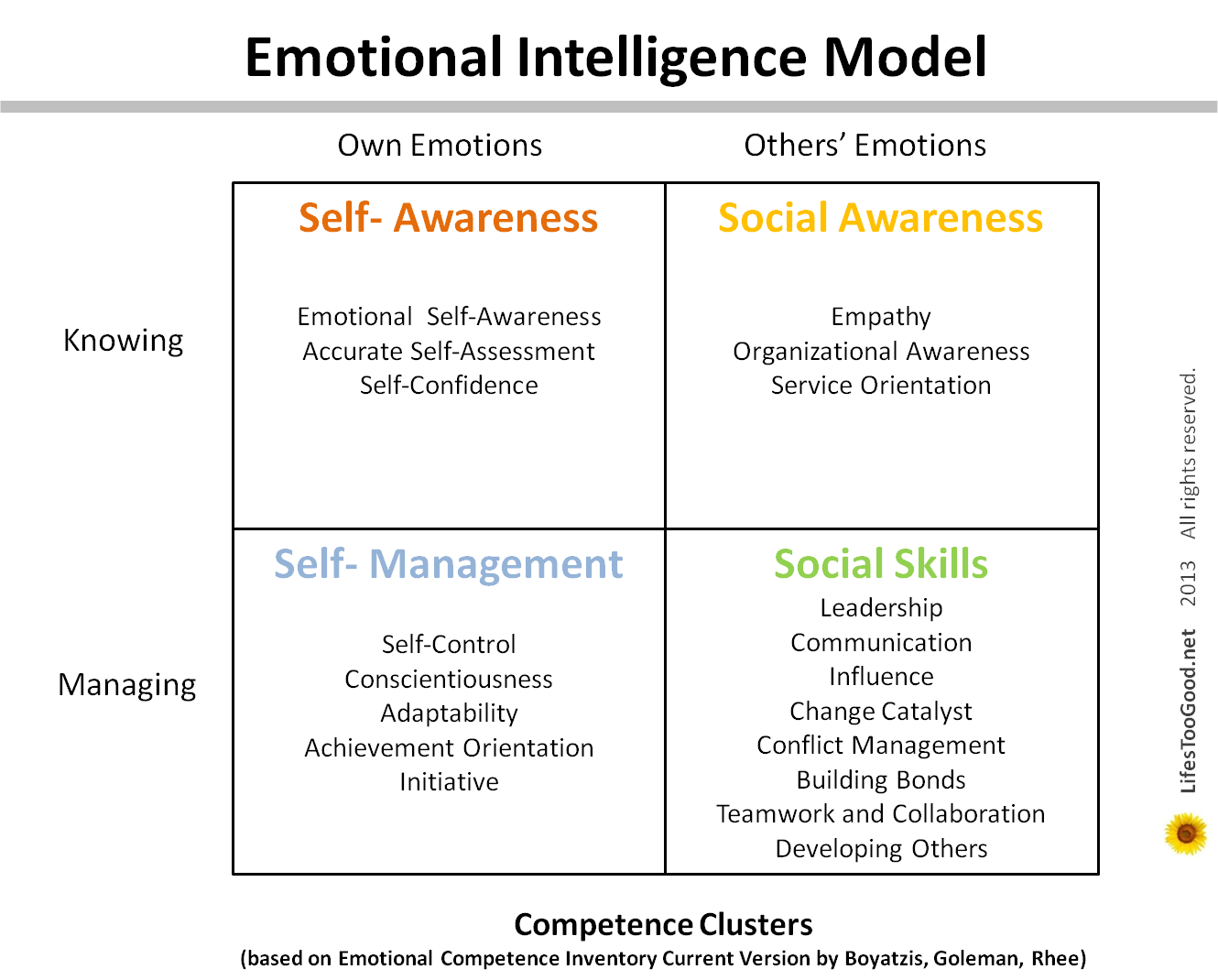 the four main points of emotional intelligence Key points: the 2016 state of the graph above shows the correlation between emotional intelligence scores and the case for emotional intelligence.