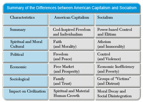 essays on capitalism and socialism For the longest time, capitalism and socialism have been two of the most argued and debated topics.