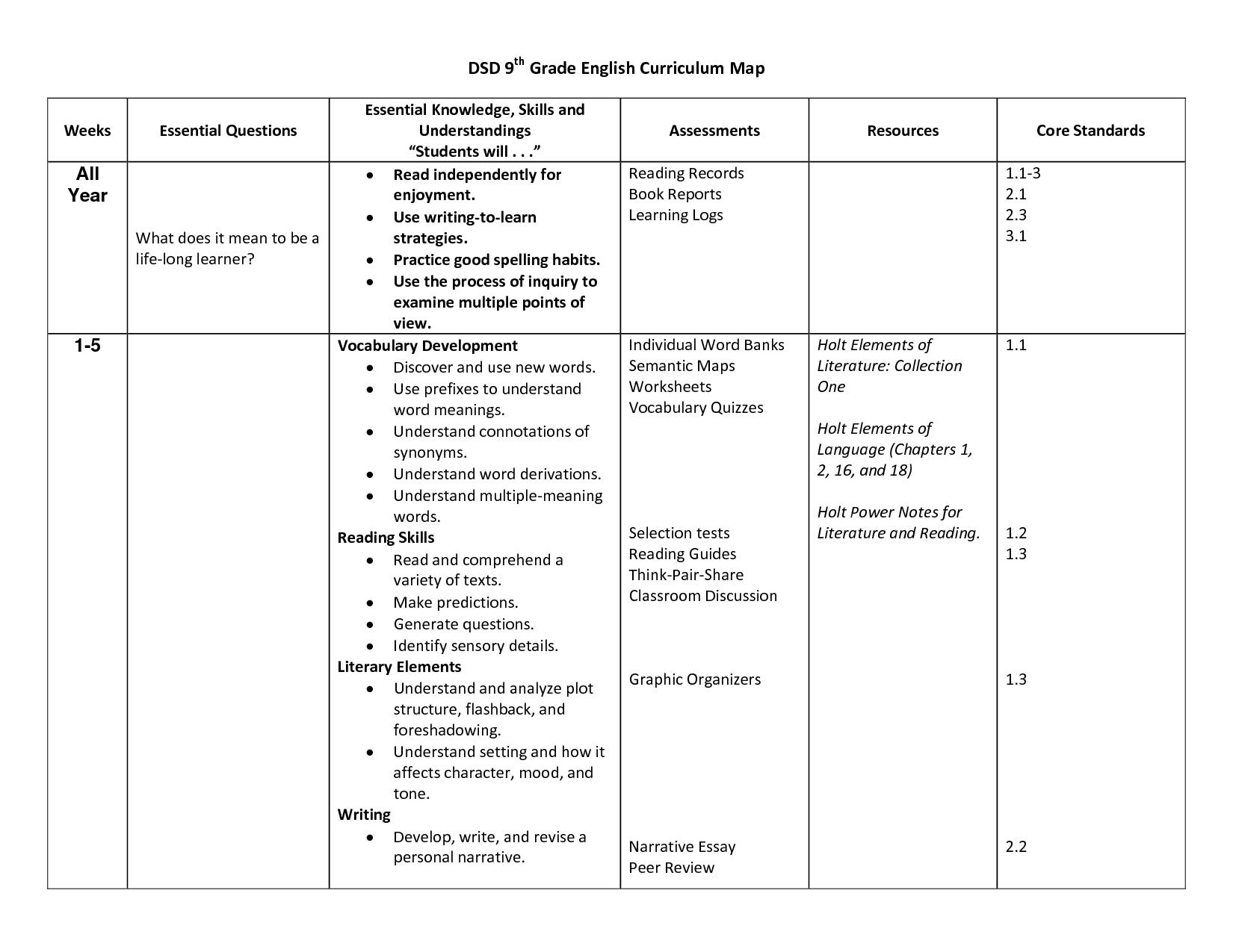9th Grade Worksheets aprita – 9th Grade Vocabulary Worksheets