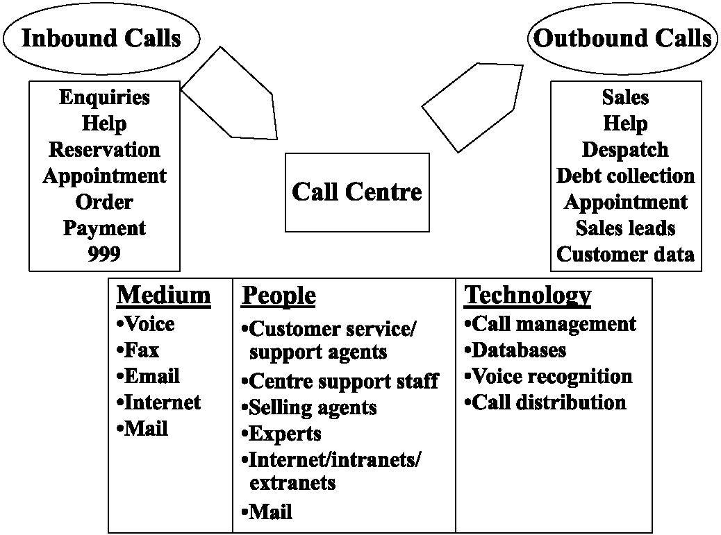 Call Center Motivational Quotes. QuotesGram