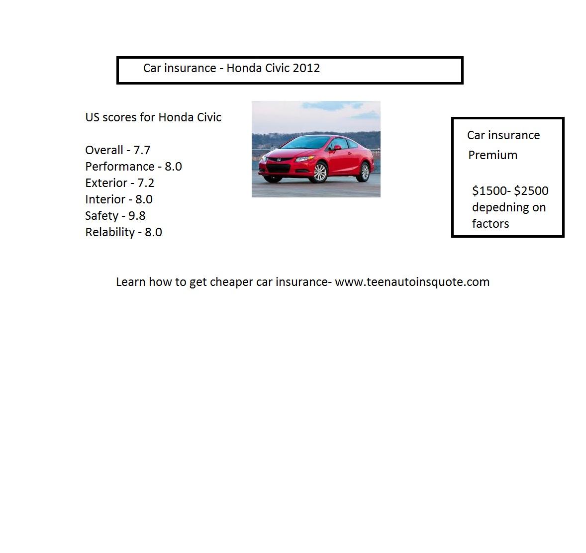 Insurance Quotes First Car: Honda Car Quotes. QuotesGram