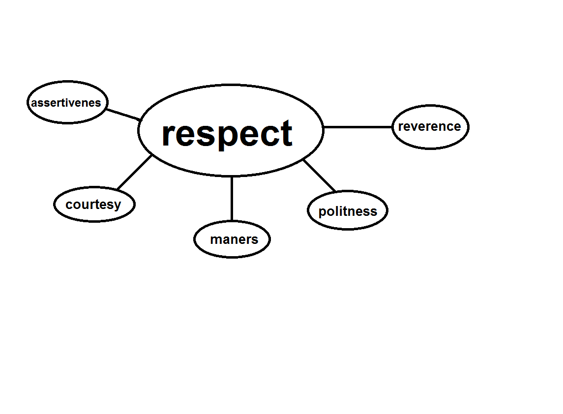 one page essay on respect Importance of respect essaysrespect is a very if you want a job and go give an interview for one continue reading this essay continue reading page 1 of 4.