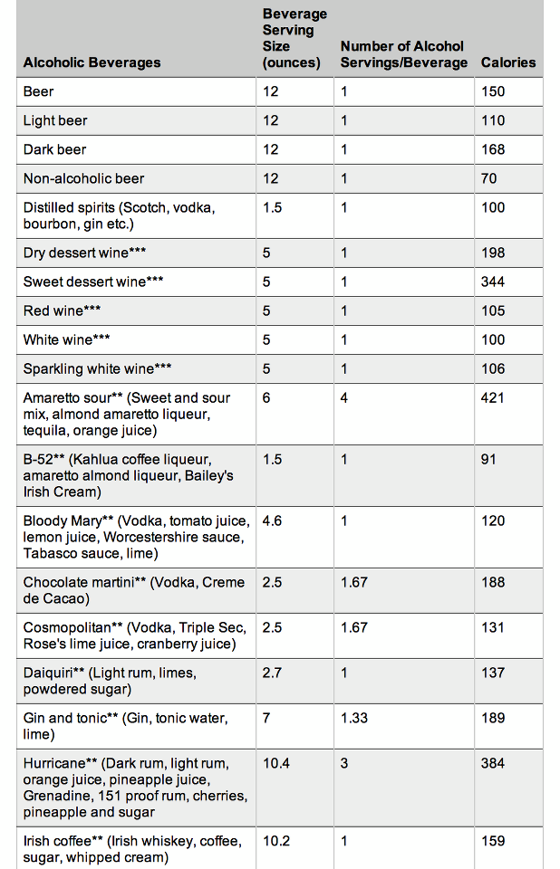 Quotes About Calories In Alcohol Quotesgram