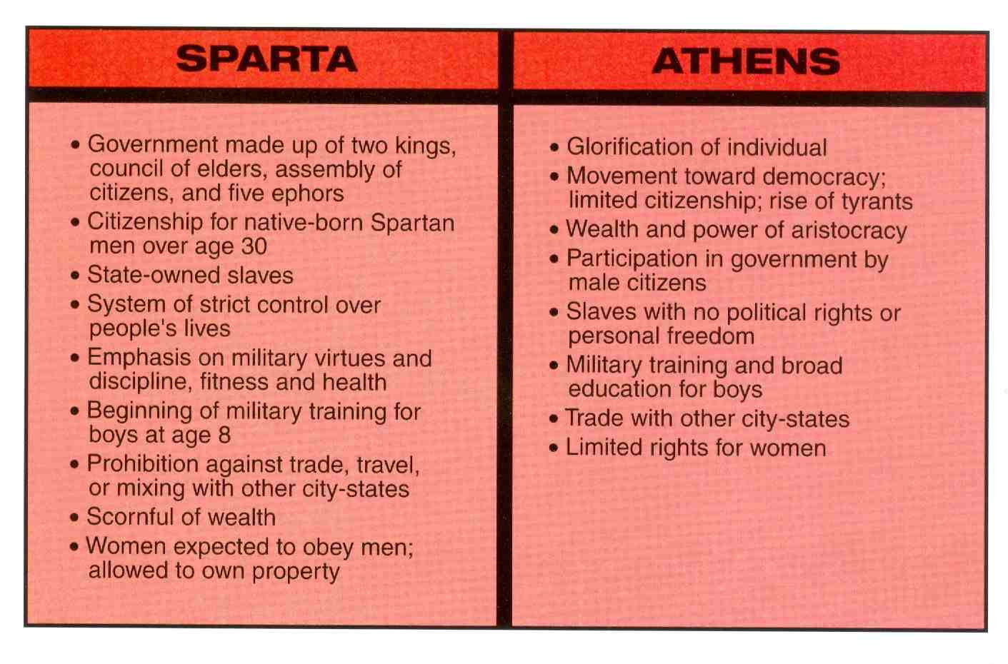 compare athens and sparta essay Athens focused more on education and the arts while sparta revolved around military strength and battle because sparta had such a massively influential military, we use tactics and strategies derived from them even today.