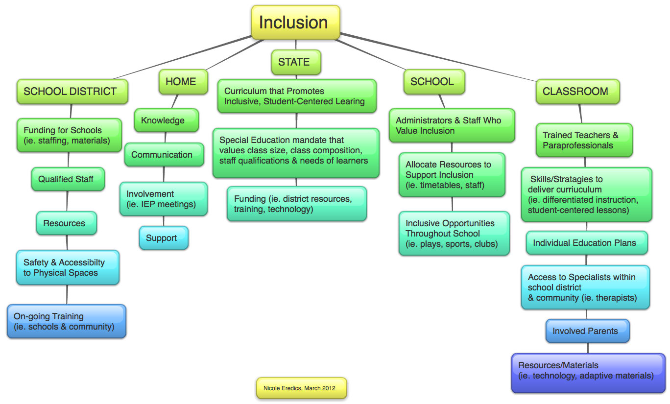 Collaborative Classroom Special Education ~ Quotes on inclusion in schools quotesgram