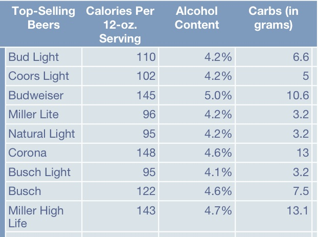 Calories Coors Light 15 Best Low Carb Healthy Beers Life
