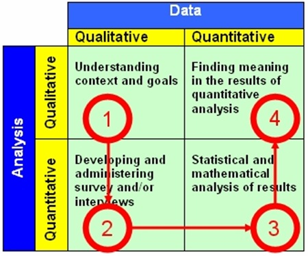 qualitative item analysis Analysis of data qualitative data can be  the following diagram illustrates the effects of positive and negative feedback on qualitative vs quantitative research: .