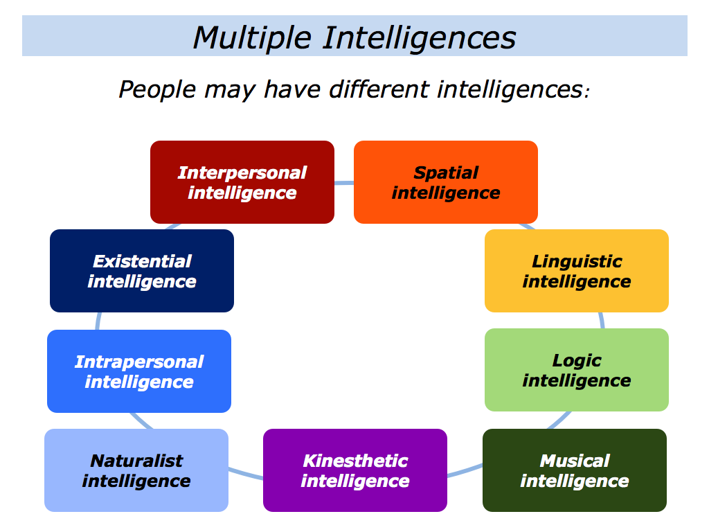 emotional intelligence thesis statement How can the answer be improved.