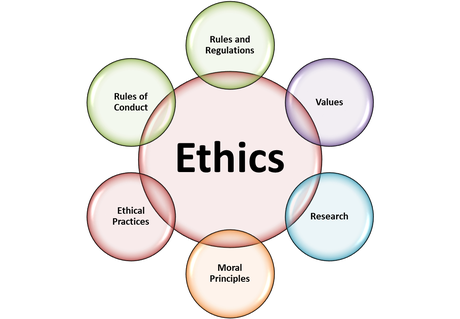 define values morals and ethics in nursing Thomson et al define ethics (which is from the greek word ethos, meaning the spirit of a community) as the collective belief-and-value system of any moral community, or social and professional group1 it is one of the ways by which a group/community can live in harmony this definition introduces two more words: 'morals' and 'values.