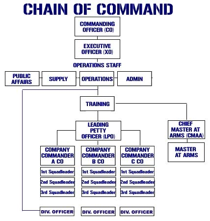 mcdonald s chain of command Department of veterans affairs organizational chart 2  3 (this page intentionally left blank) 4  eeoc form 715-01 part a - d us equal employment opportunity.